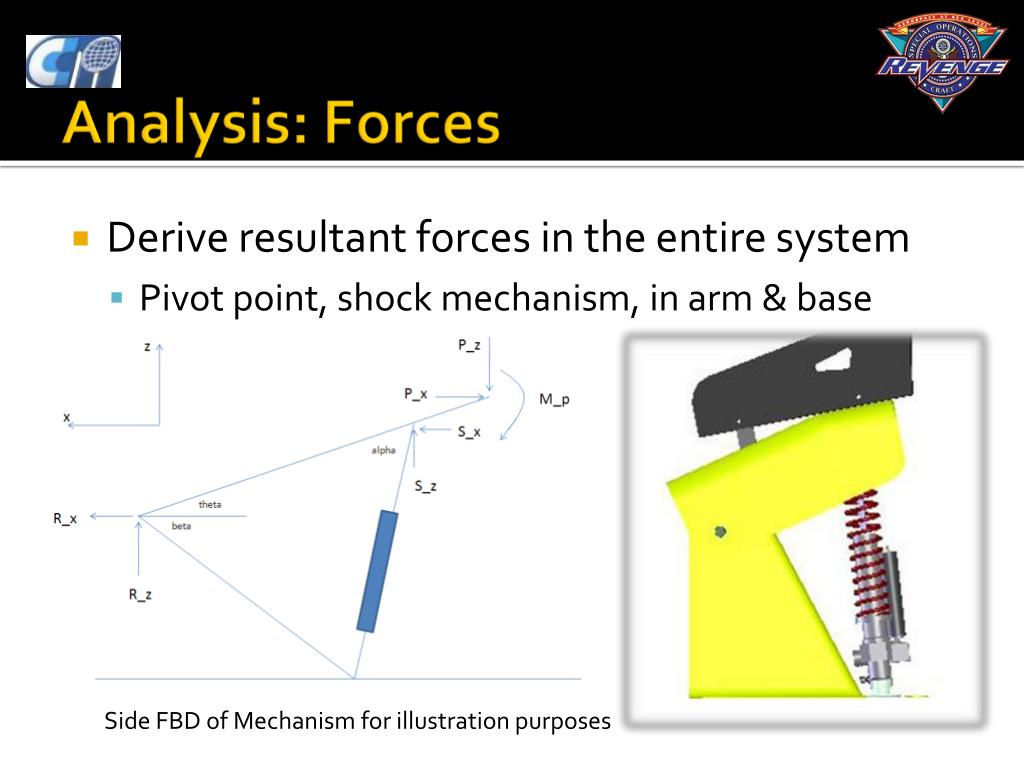Derive resultant forces in the entire system