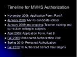 timeline for mvhs authorization
