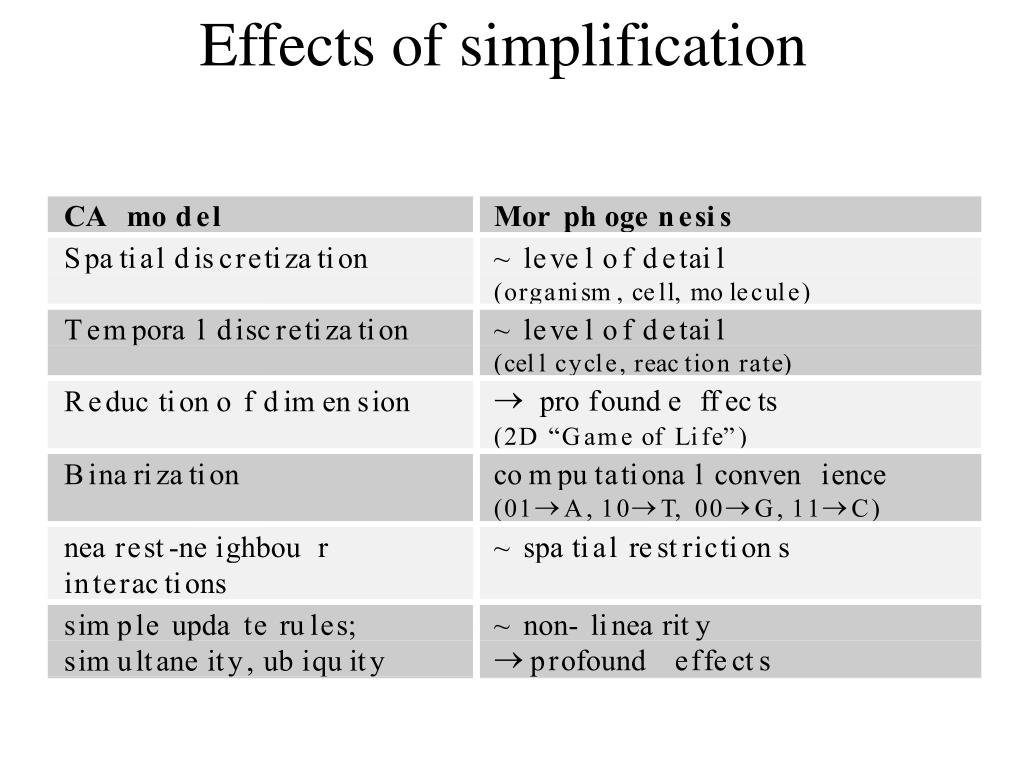 Effects of simplification
