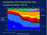 de integration of the computing value chain computing value migration 1986 1998