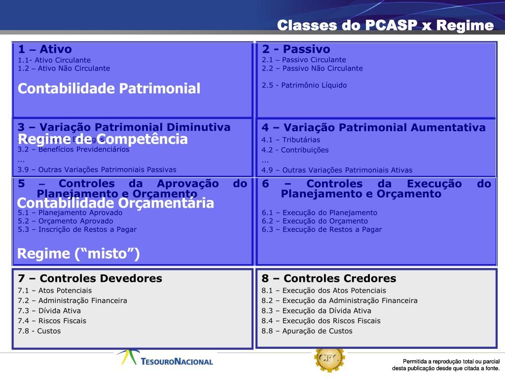 Classes do PCASP x Regime