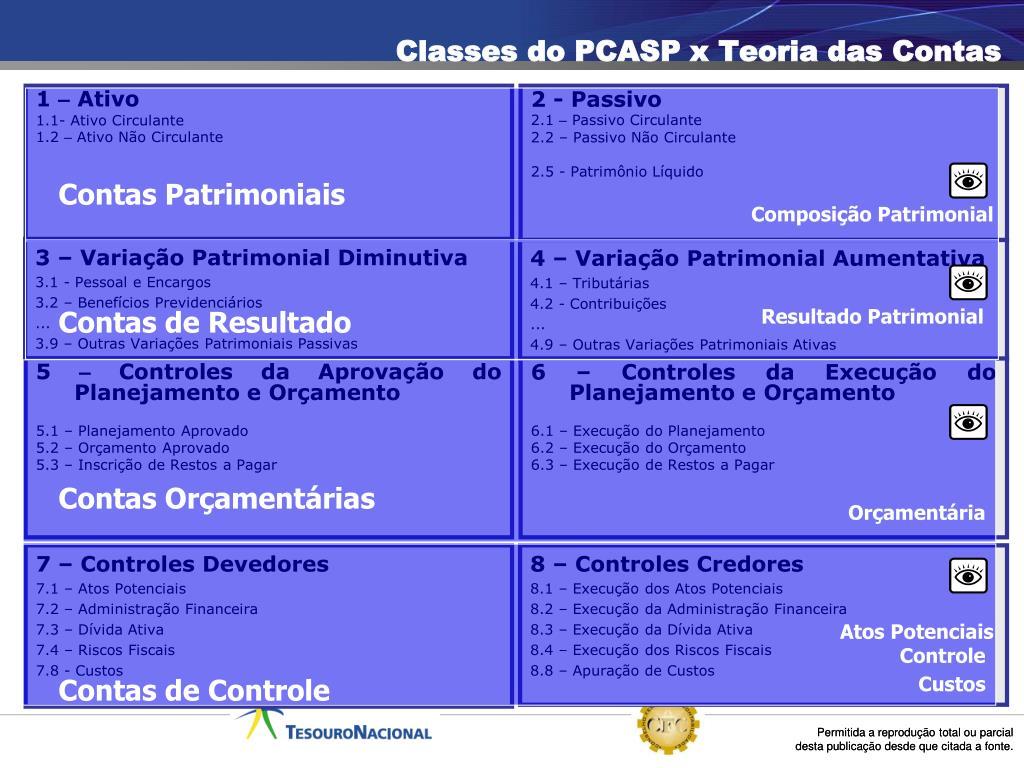 Classes do PCASP x Teoria das Contas