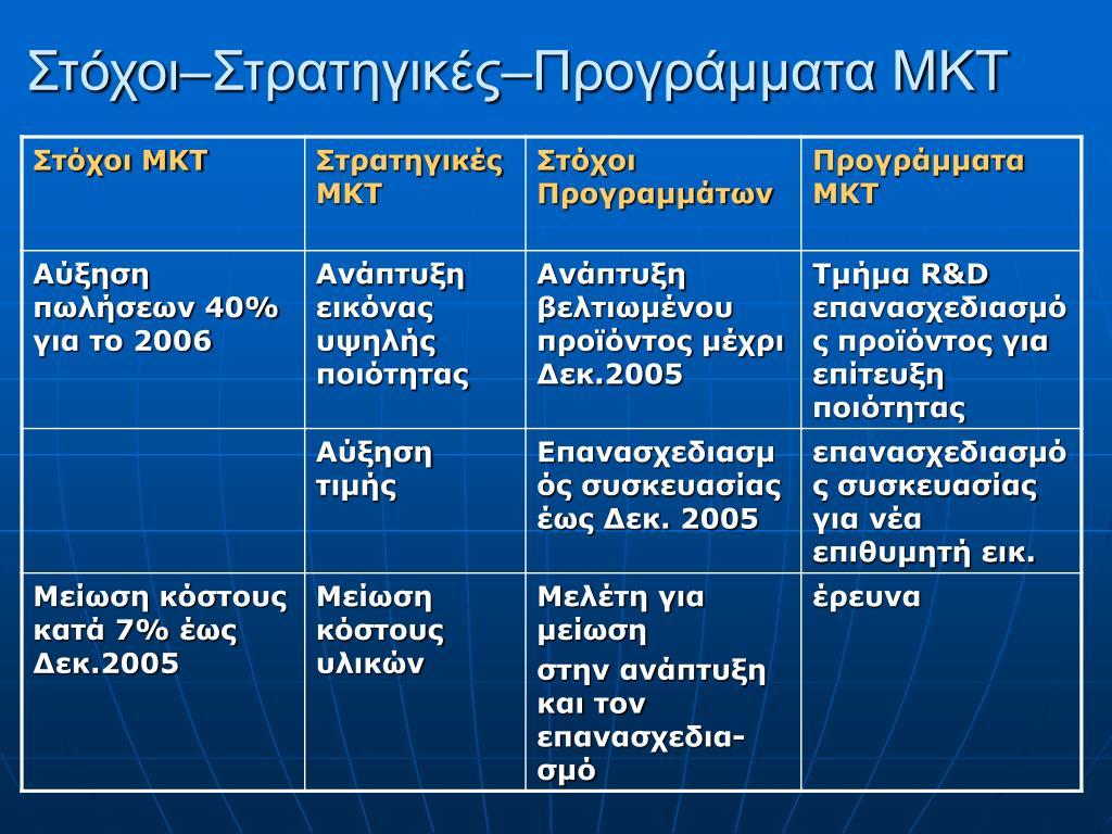 Στόχοι–Στρατηγικές–Προγράμματα ΜΚΤ