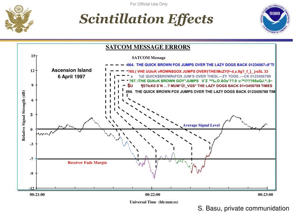 SATCOM Message