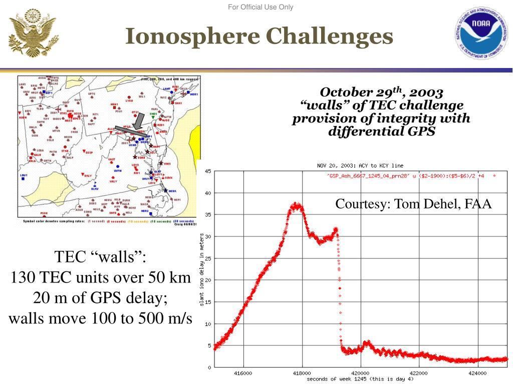 Ionosphere Challenges