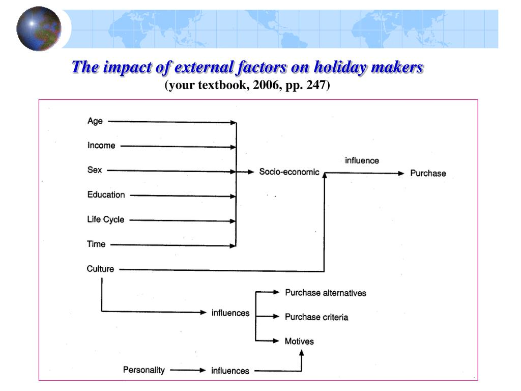 The impact of external factors on holiday makers