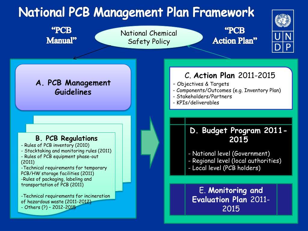 National PCB Management Plan Framework