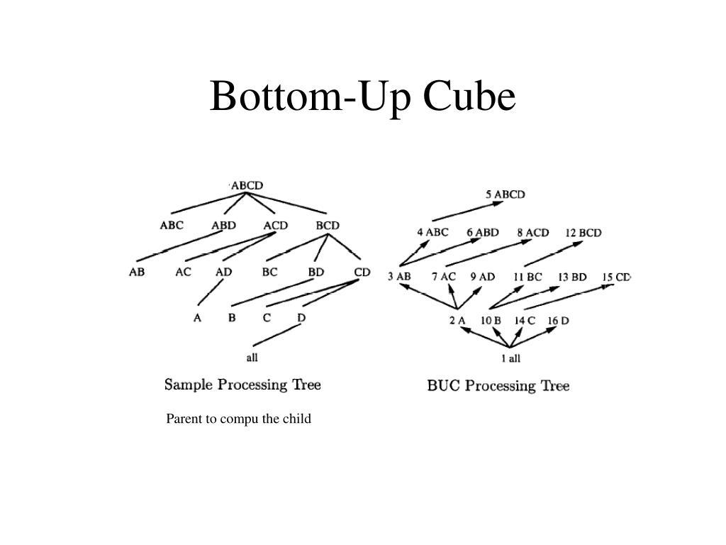 Bottom-Up Cube