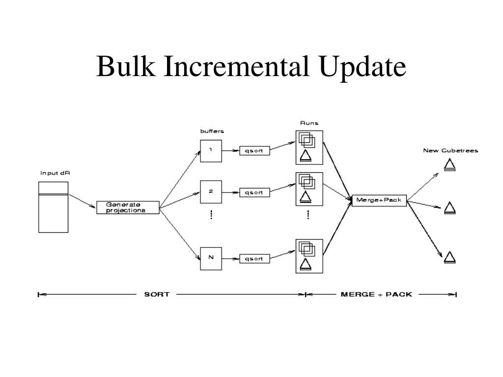 Bulk Incremental Update