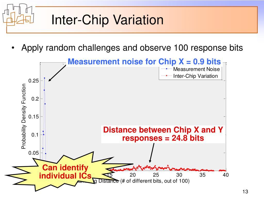 Measurement noise for Chip X = 0.9 bits