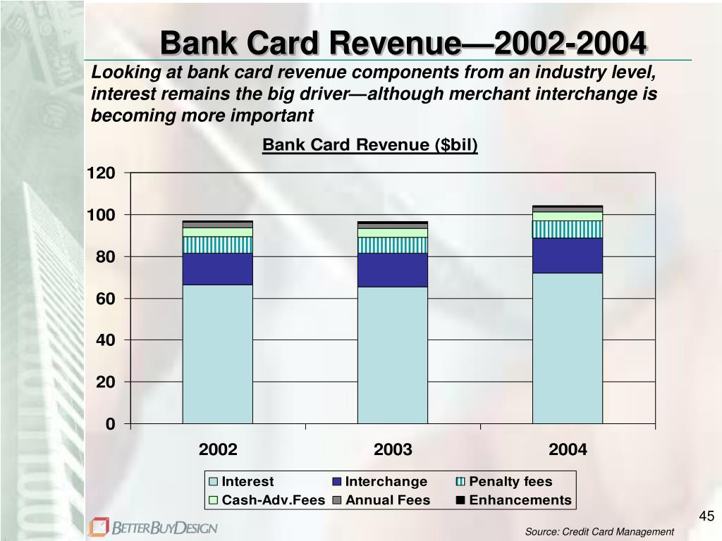 Bank Card Revenue—2002-2004