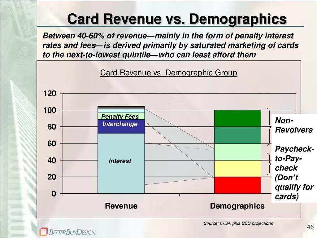 Card Revenue vs. Demographics