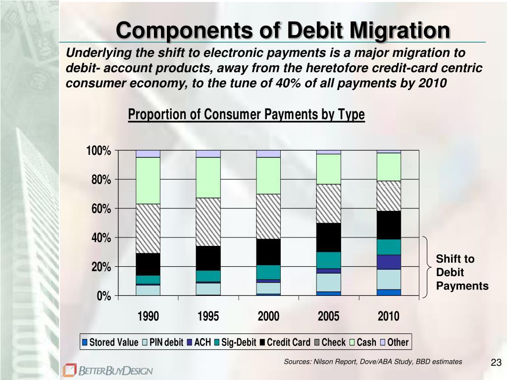 Components of Debit Migration