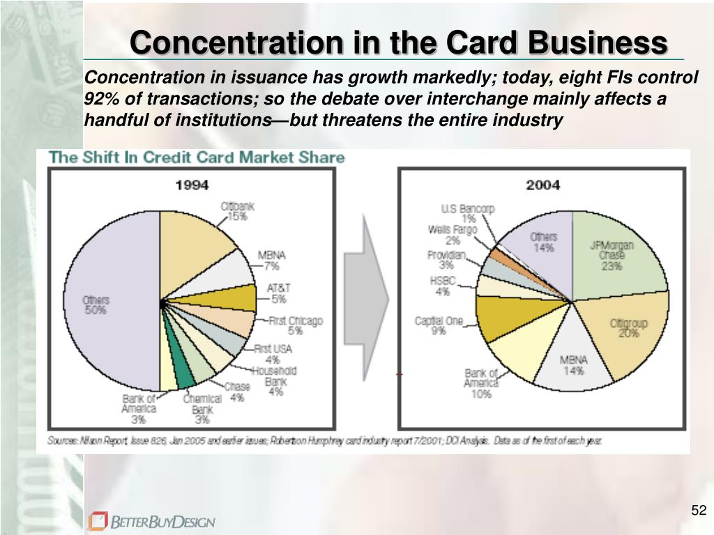 Concentration in the Card Business