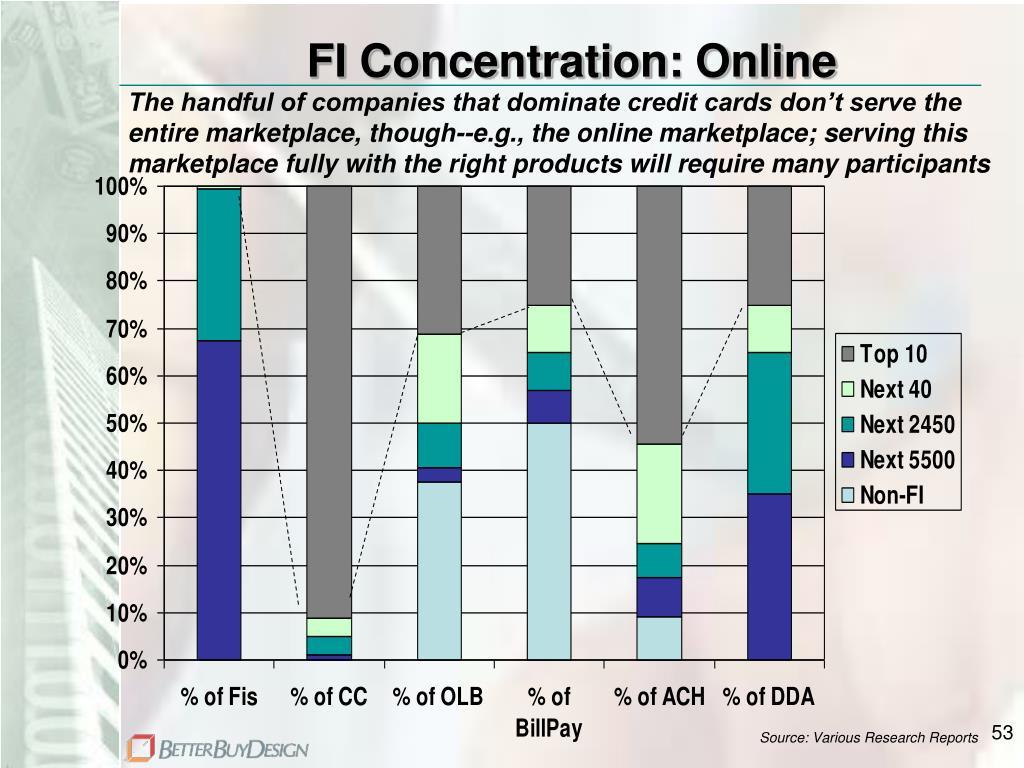 FI Concentration: Online