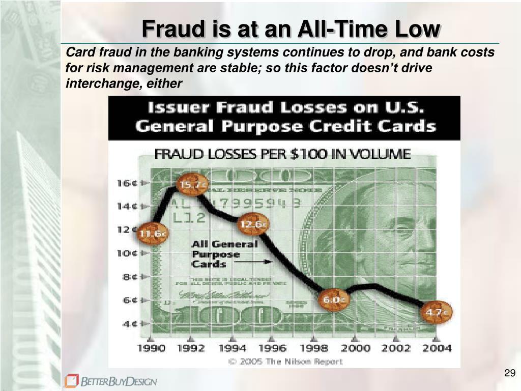 Fraud is at an All-Time Low