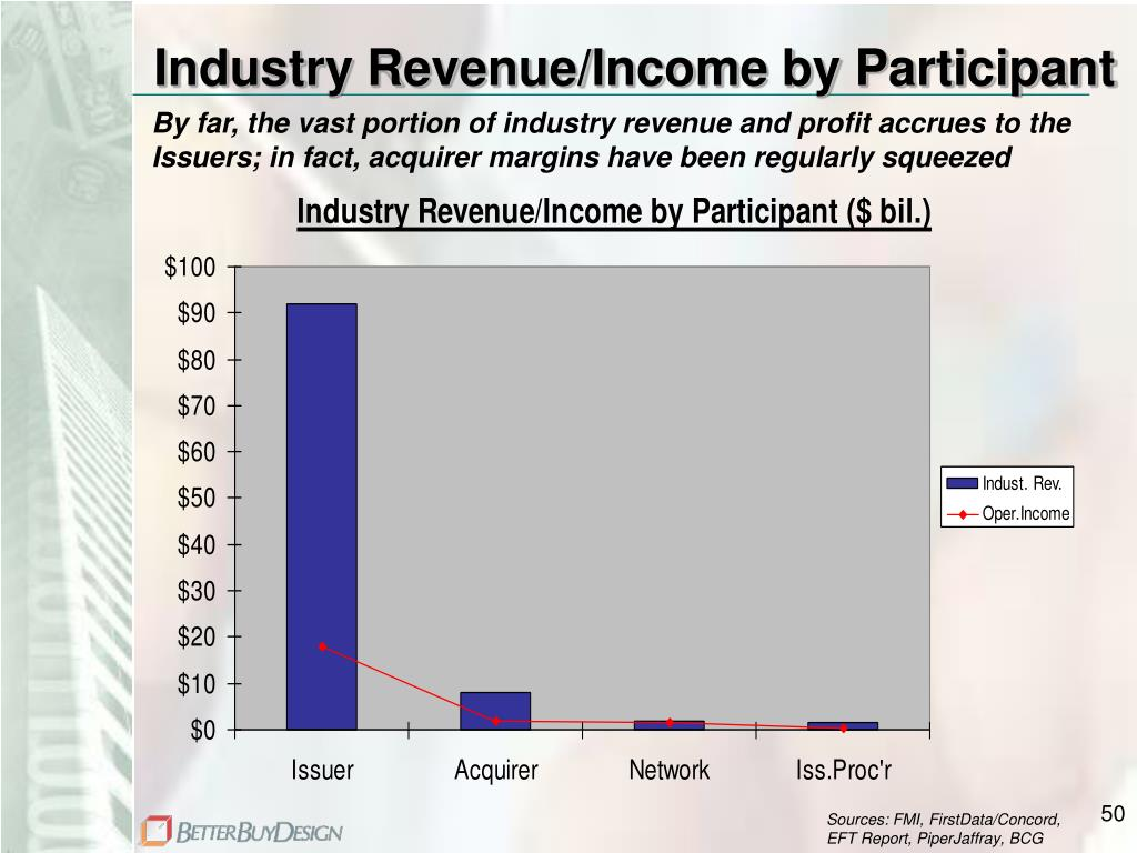 Industry Revenue/Income by Participant