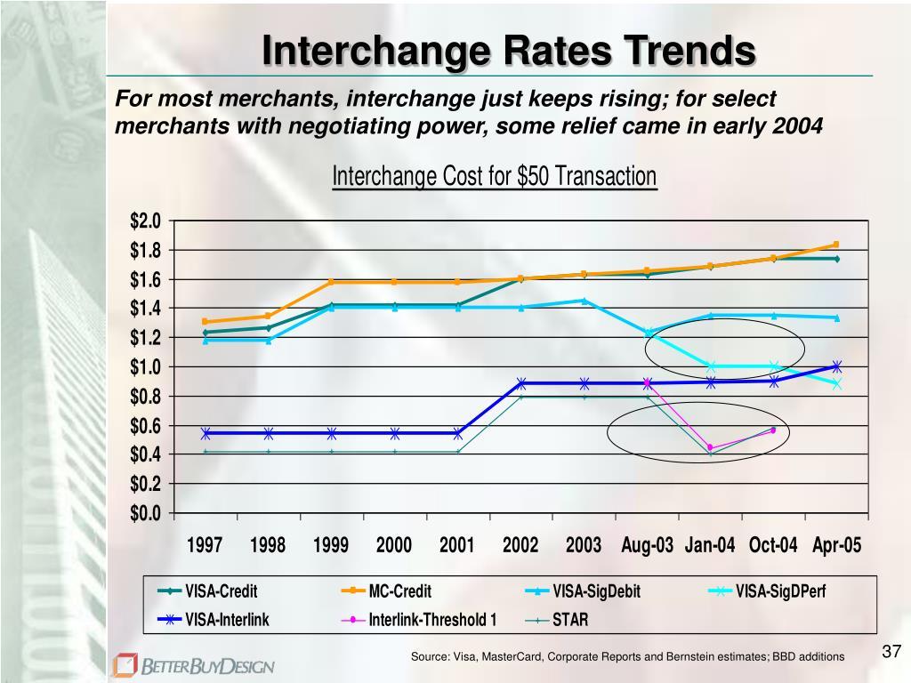 Interchange Rates Trends