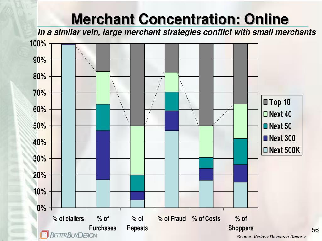 Merchant Concentration: Online