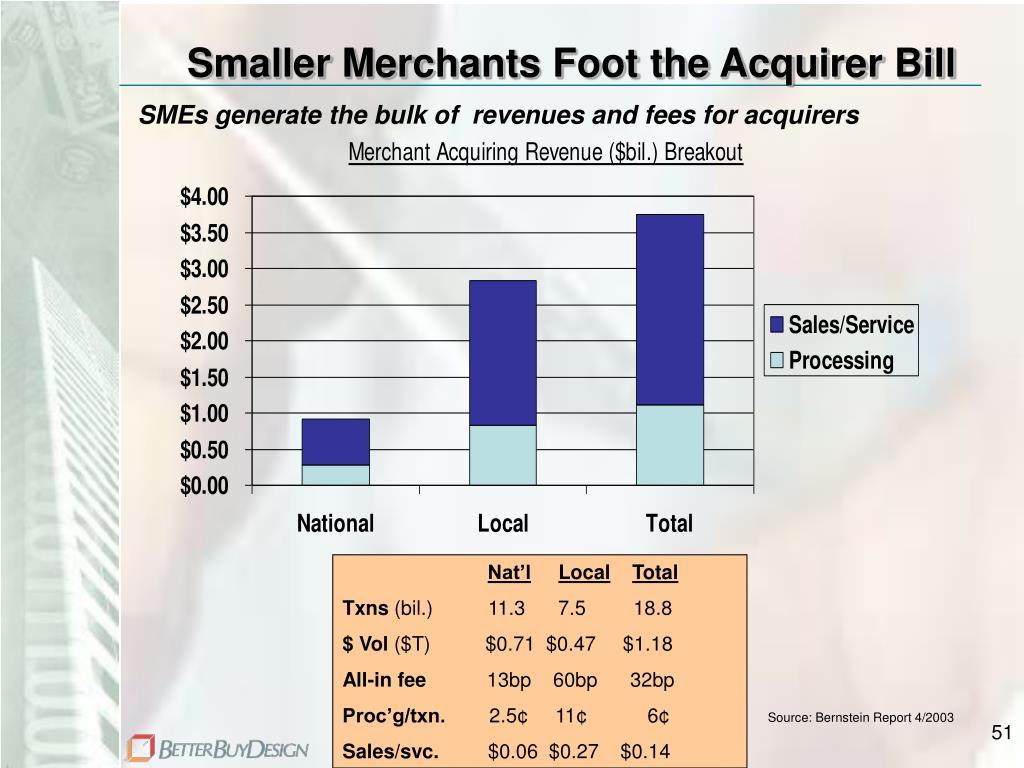 Smaller Merchants Foot the Acquirer Bill