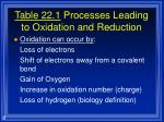 table 22 1 processes leading to oxidation and reduction