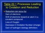 table 22 1 processes leading to oxidation and reduction9