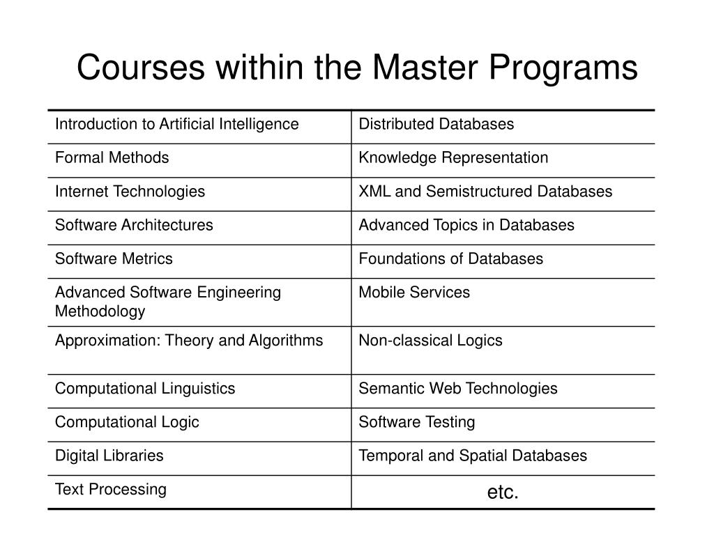 Courses within the Master Programs