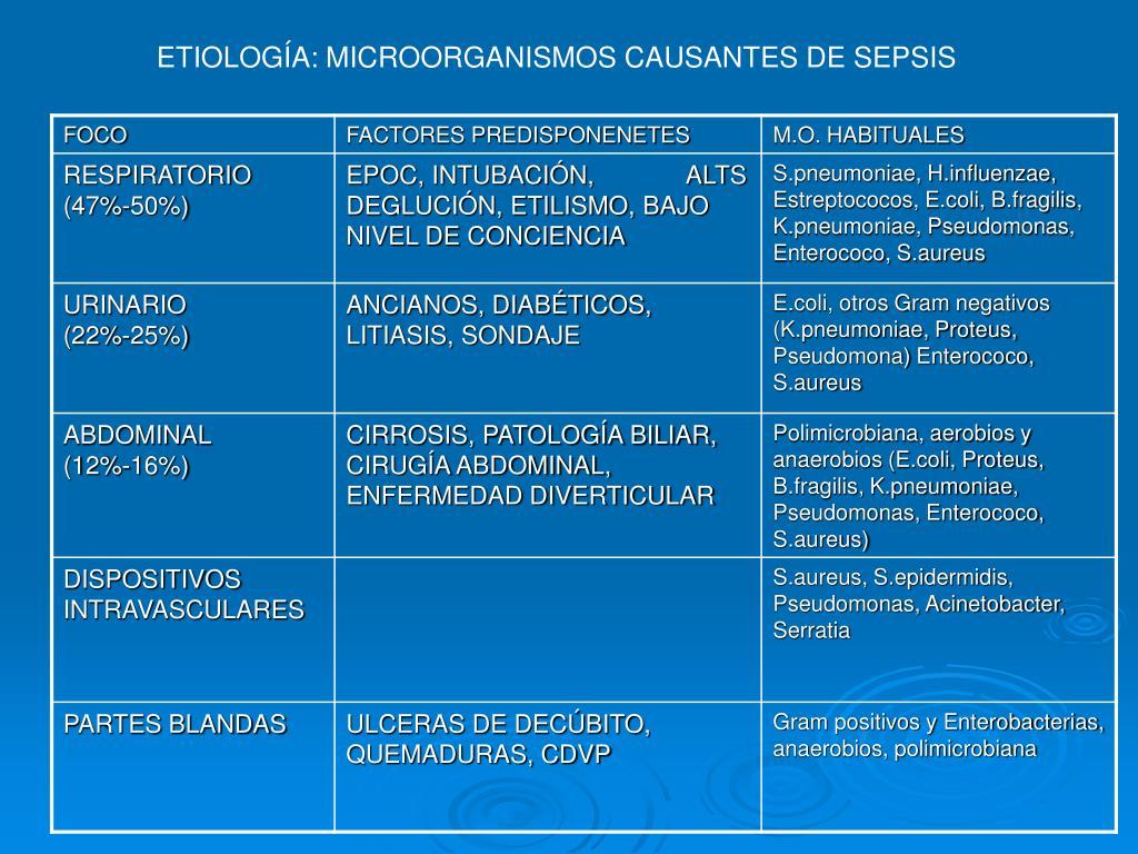 ETIOLOGÍA: MICROORGANISMOS CAUSANTES DE SEPSIS