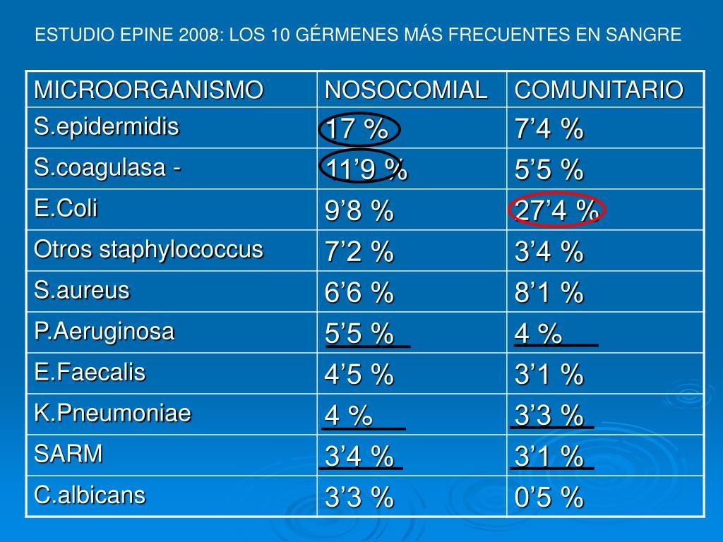 ESTUDIO EPINE 2008: LOS 10 GÉRMENES MÁS FRECUENTES EN SANGRE