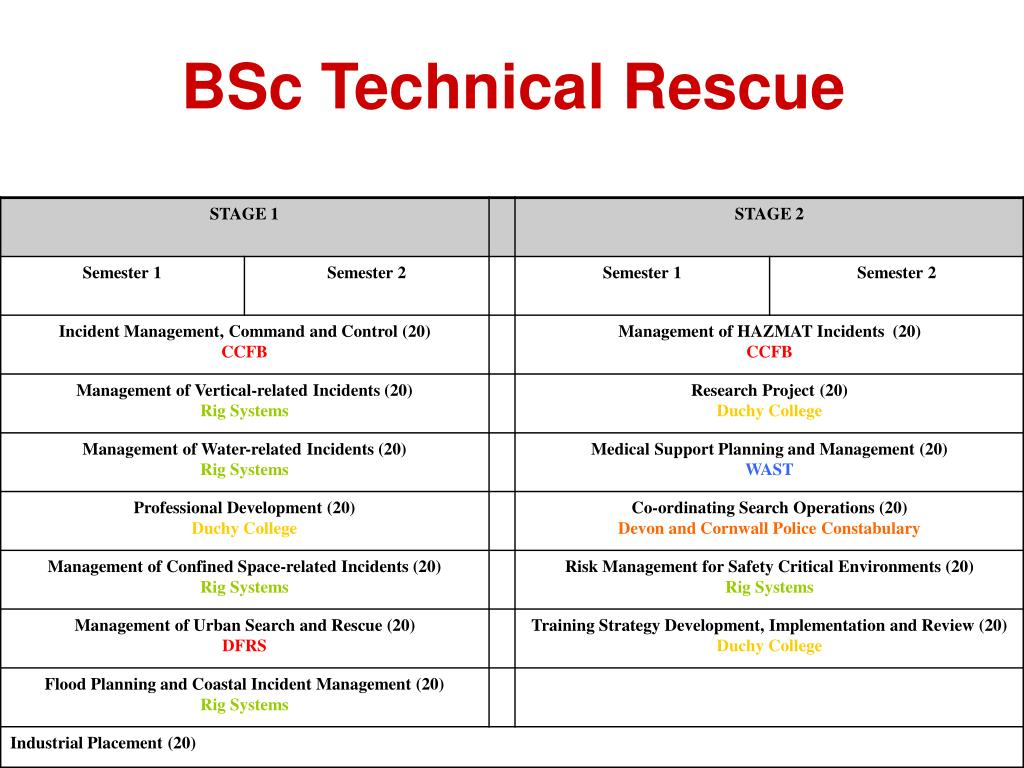 BSc Technical Rescue