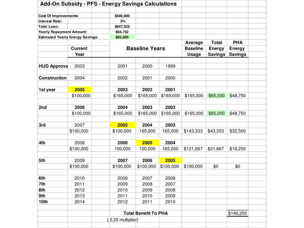 Option 2: Add-On Subsidy  Incentive