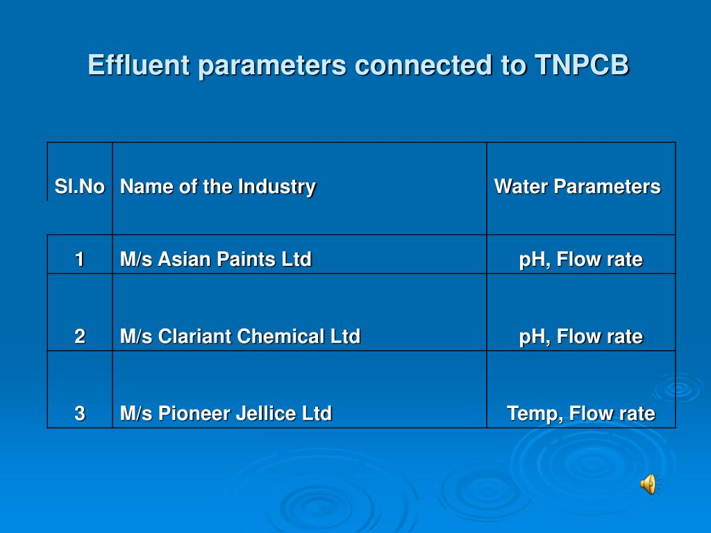 Effluent parameters connected to TNPCB