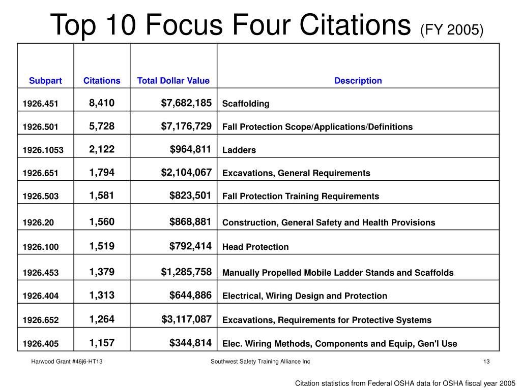 Top 10 Focus Four Citations