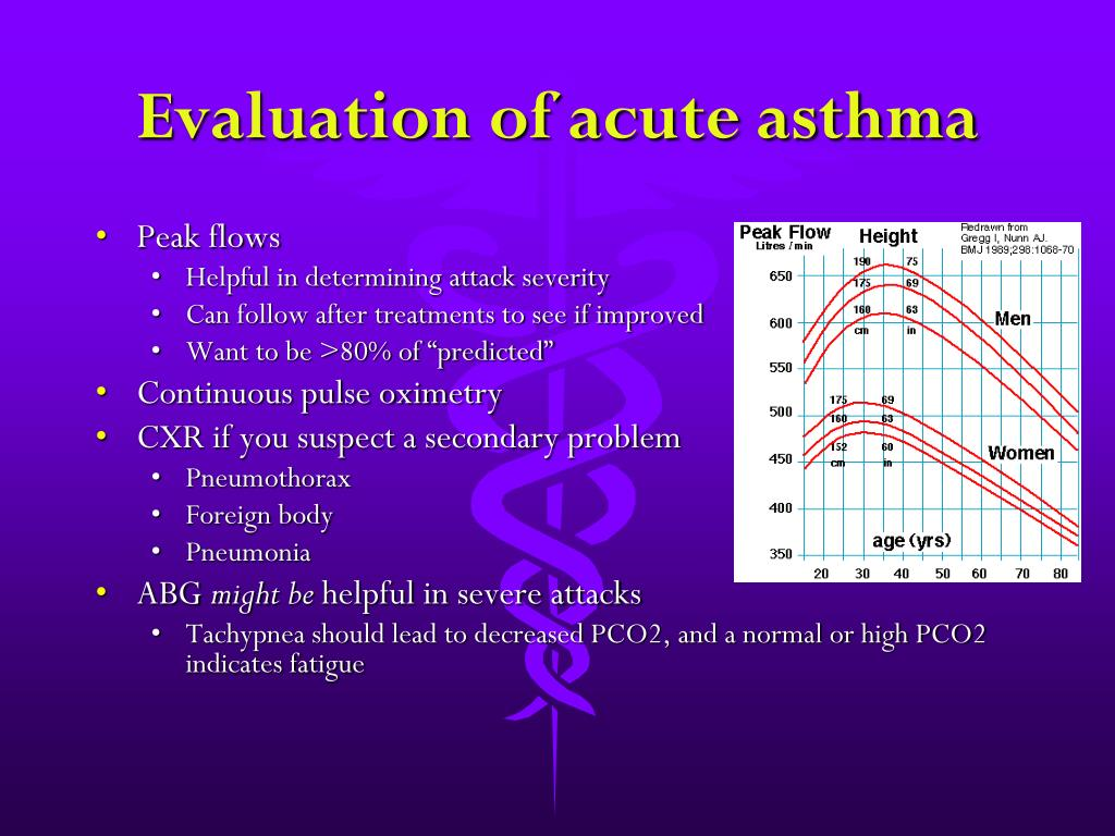 Evaluation of acute asthma