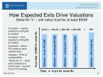 how expected exits drive valuations solve for x exit value must be at least 50m