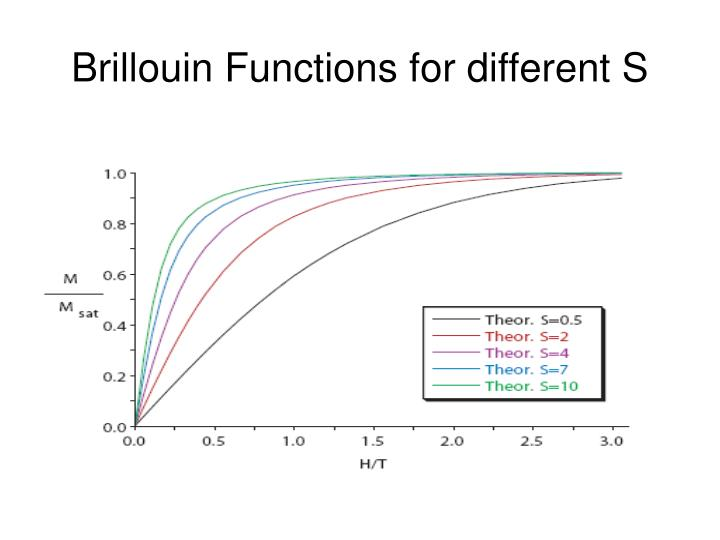 Brillouin Functions for different S