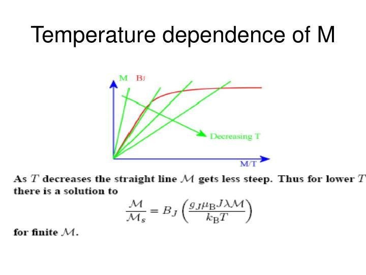 Temperature dependence of M
