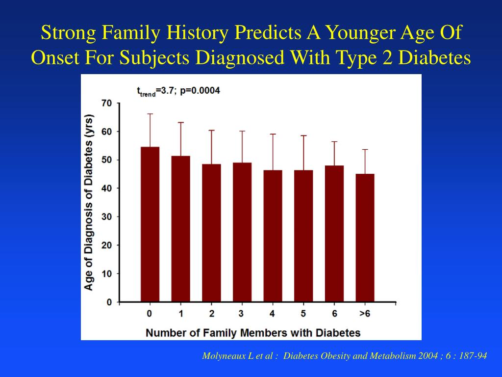 Strong Family History Predicts A Younger Age Of Onset For Subjects Diagnosed With Type 2 Diabetes