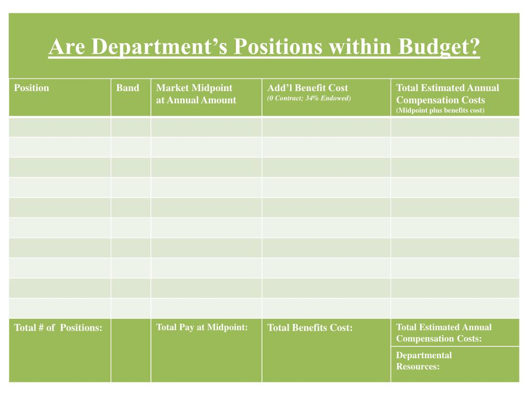 Are Department's Positions within Budget?