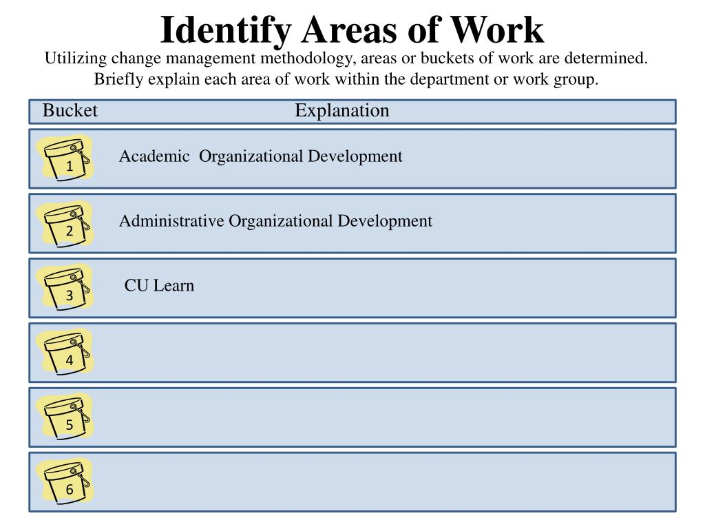 Identify Areas of Work