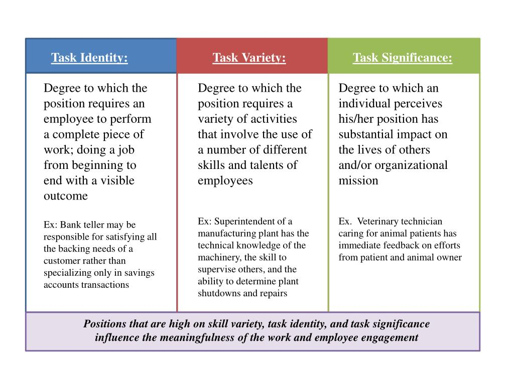 Degree to which the position requires an employee to perform a complete piece of work; doing a job from beginning to end with a visible outcome