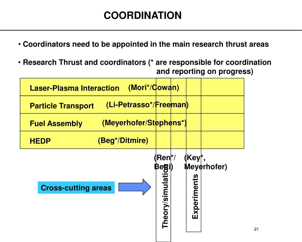 Laser-Plasma Interaction