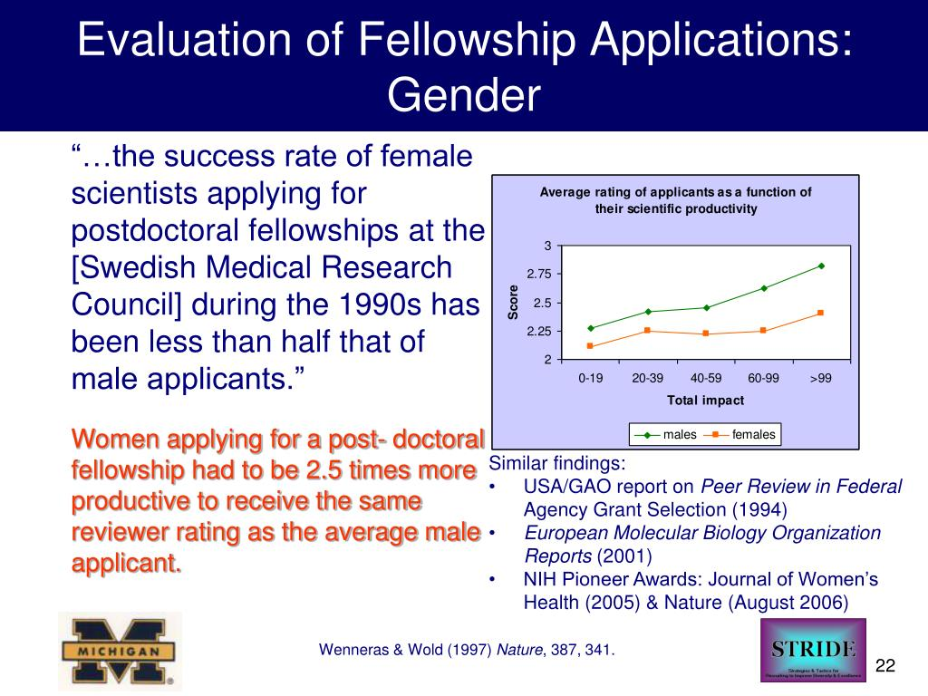 Evaluation of Fellowship Applications: Gender
