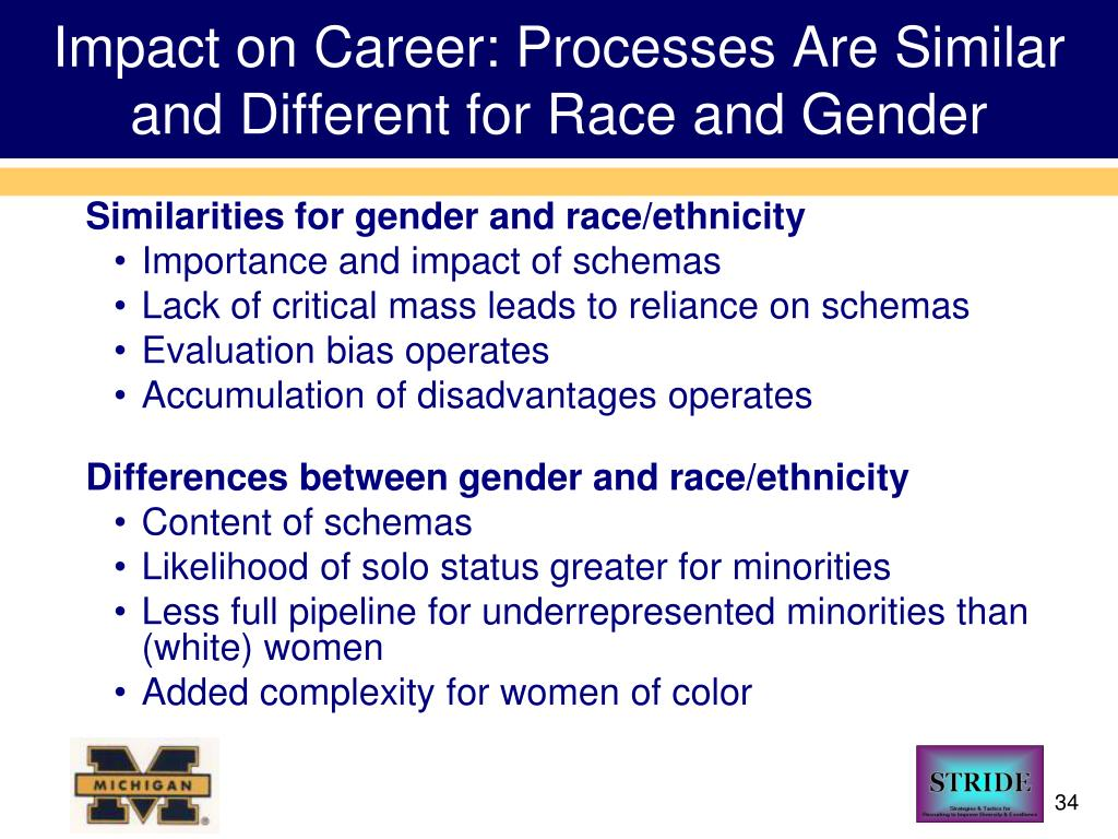 Impact on Career: Processes Are Similar and Different for Race and Gender