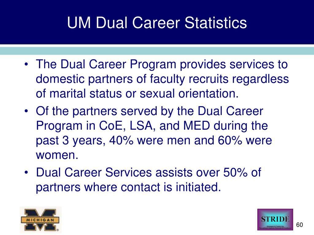 UM Dual Career Statistics