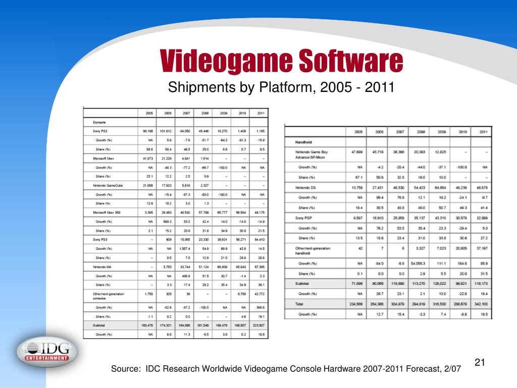 Videogame Software