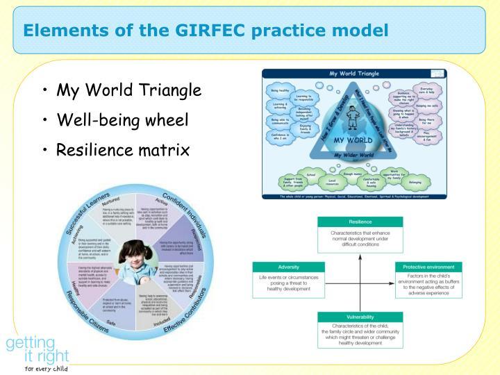 Elements of the GIRFEC practice model
