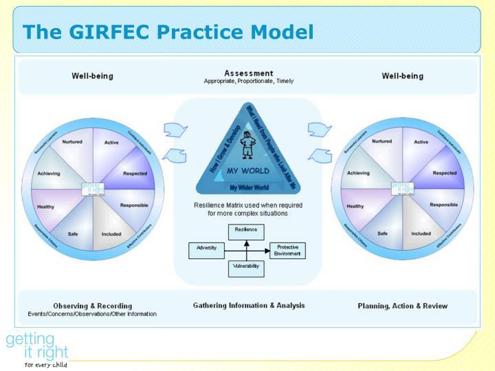 The GIRFEC Practice Model