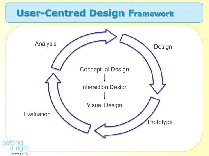 User-Centred Design F