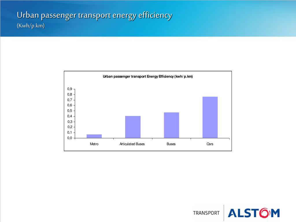 Urban passenger transport energy efficiency